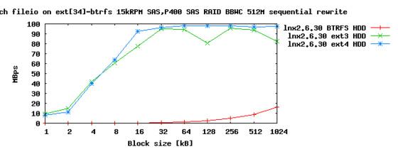suckit: hddext34btrfs-seqrewr-mbps.png